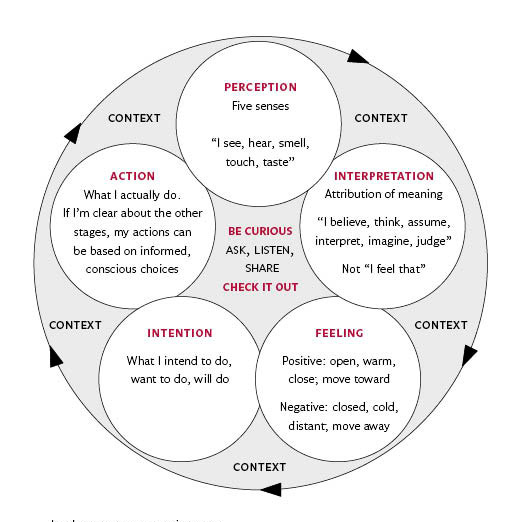A Student's Reflection on the Communication Model