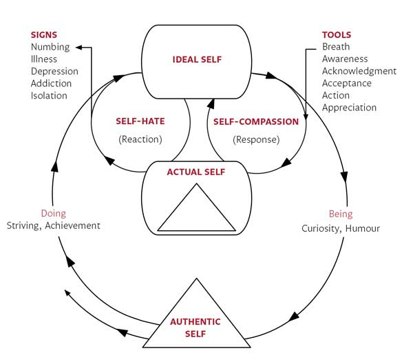 The Haven Selves Model (BAAAAA)